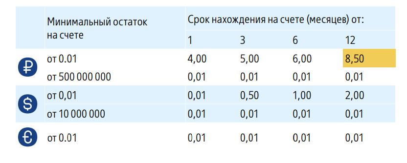 """Таблица №4. Процентные ставки по программе """"Накопительный"""" , действующие с 24 января 2018 года"""