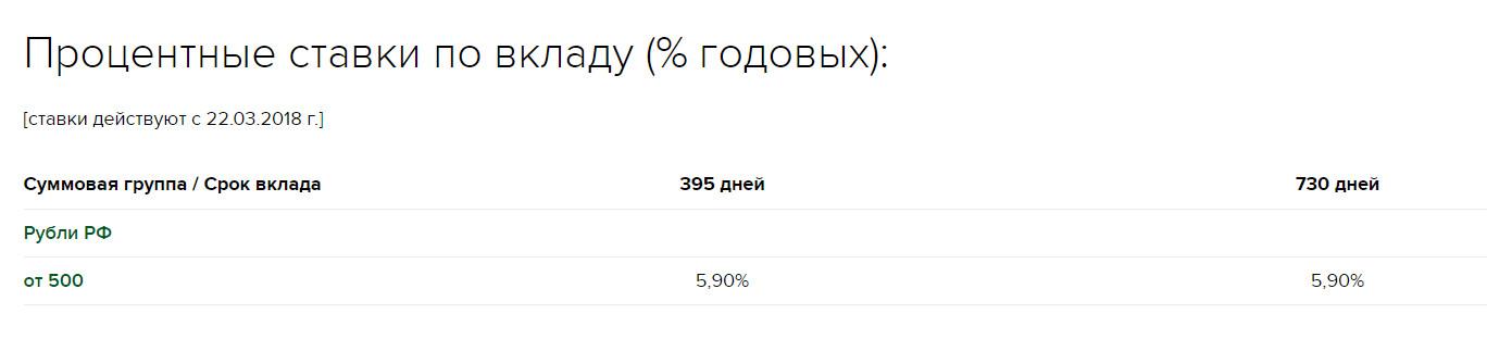 Процентные ставки по вкладу Пенсионный плюс, действующие с 22.03.2018