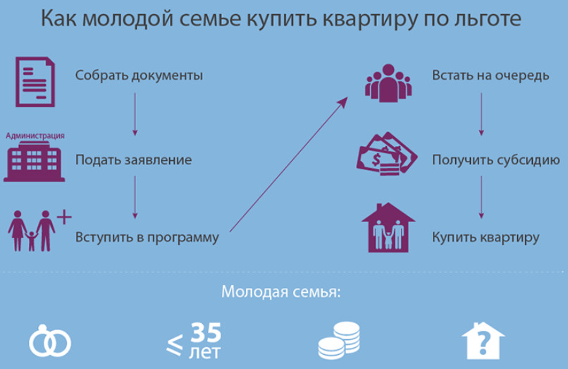 Схема участия семьи в госпрограмме