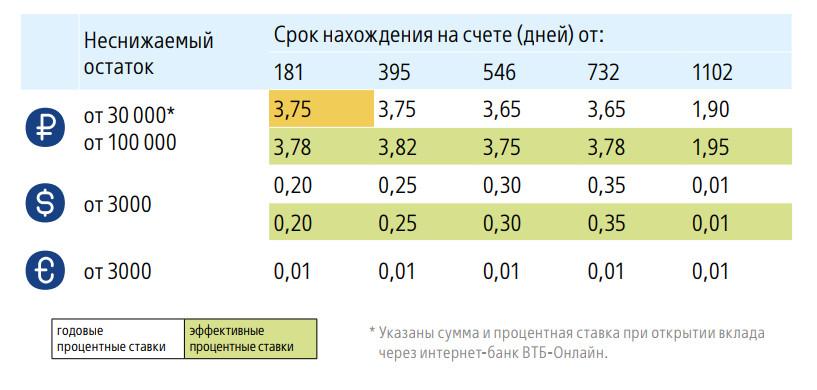 """Таблица №1. Процентные ставки по вкладу """"Комфортный"""", действующие с 24 января 2018 года"""