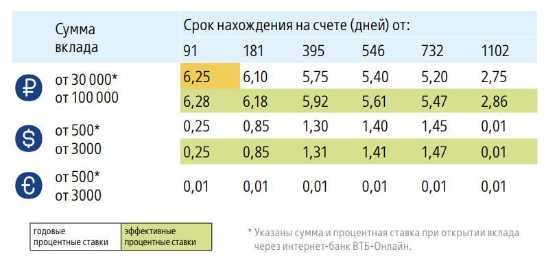 """Таблица №2. Процентные ставки по вкладу """"Пополняемый"""", действующие с 24 января 2018 года"""