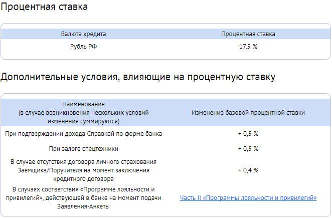 Дополнительные условия по кредиту в ББР банке