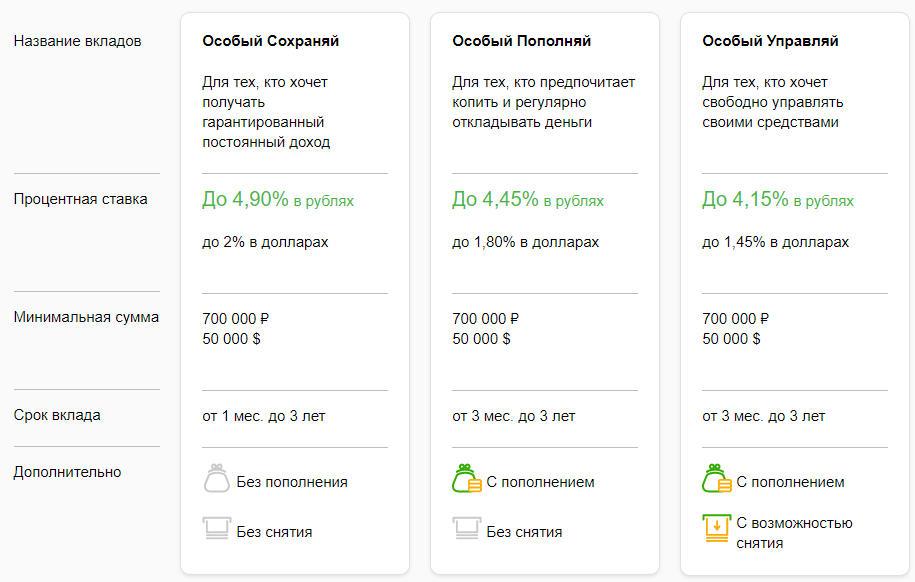 Онлайн вклады для клиентов, оформивших пакет услуг Премьер и Первый