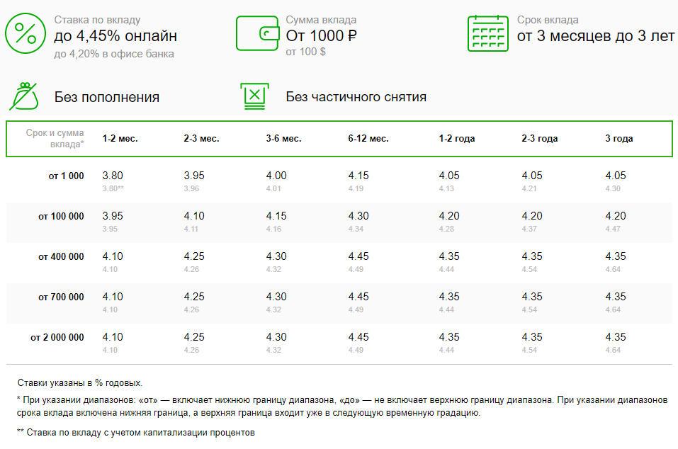 Условия и процентные ставки по программе Сохраняй при открытии через интернет