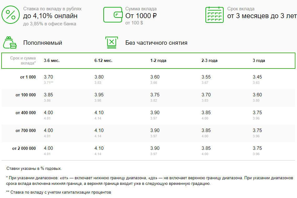 Условия и процентные ставки по вкладу Пополняй, открытому через Сбербанк Онлайн
