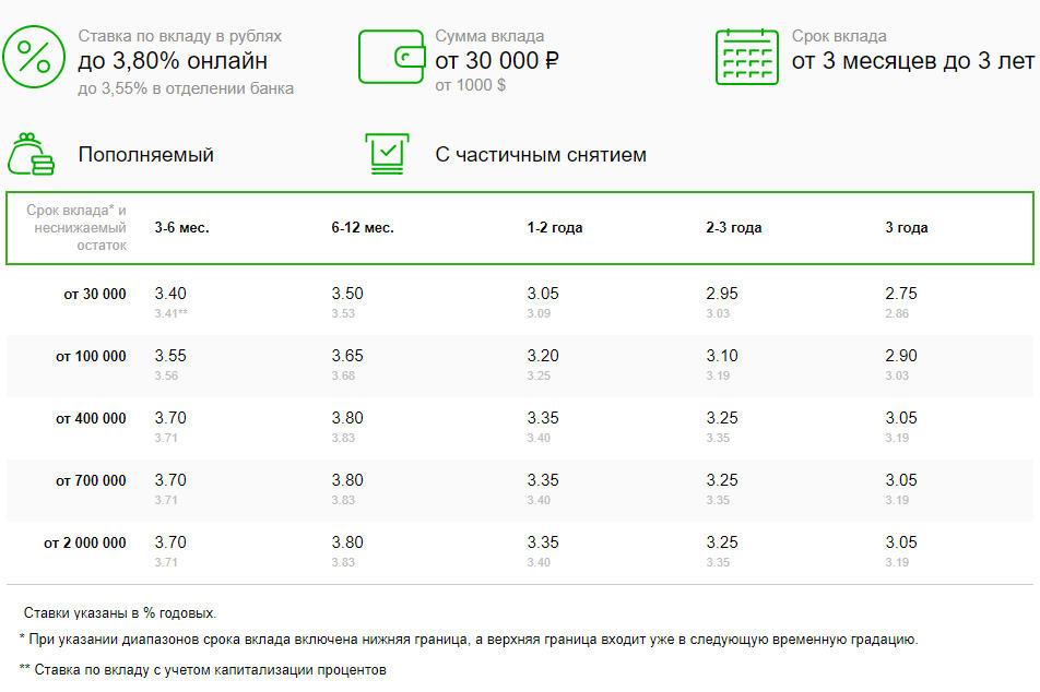 Условия и процентные ставки по вкладу Сбербанка Управляй Онлайн